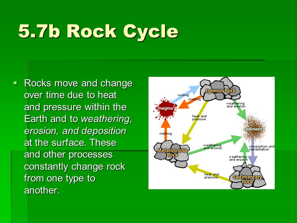 5.7b Rock Cycle
