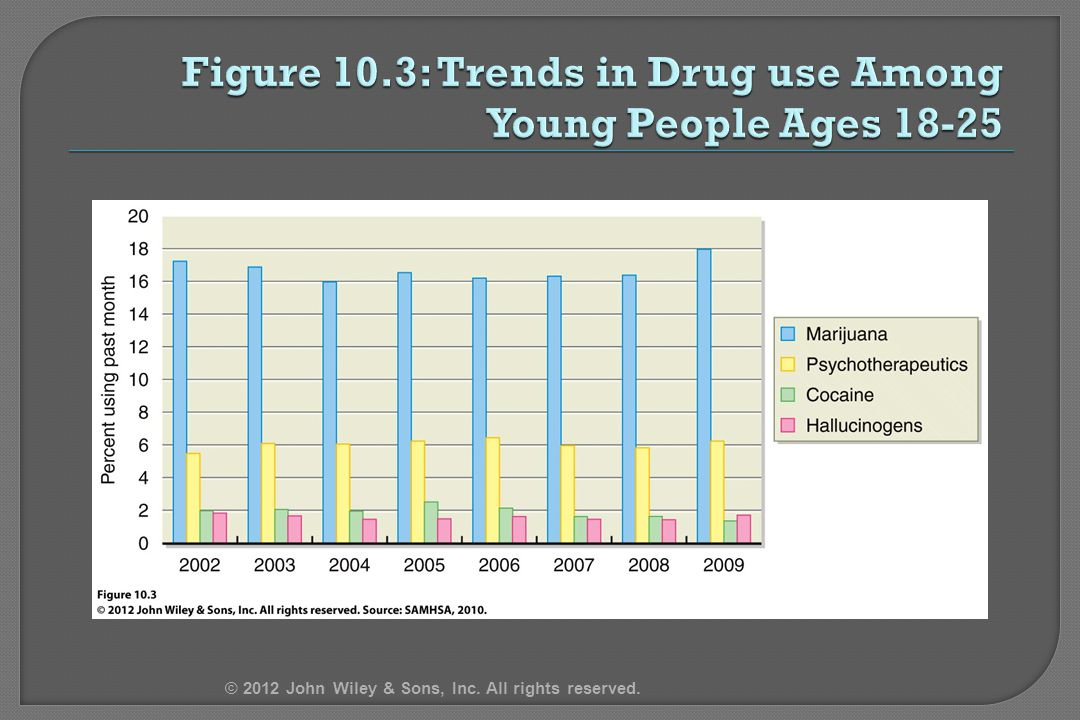Figure 10.3: Trends in Drug use Among Young People Ages 18-25