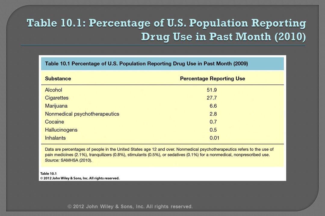 4/14/2017 Table 10.1: Percentage of U.S.