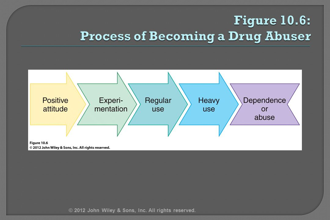 Figure 10.6: Process of Becoming a Drug Abuser