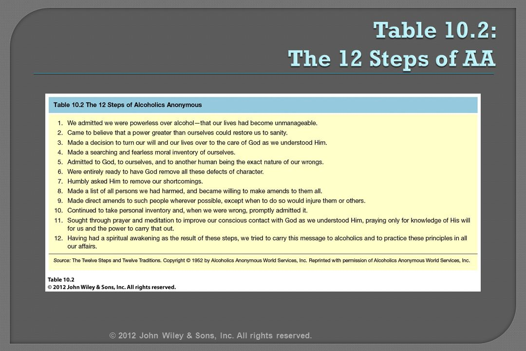 4/14/2017 Table 10.2: The 12 Steps of AA © 2012 John Wiley & Sons, Inc. All rights reserved.