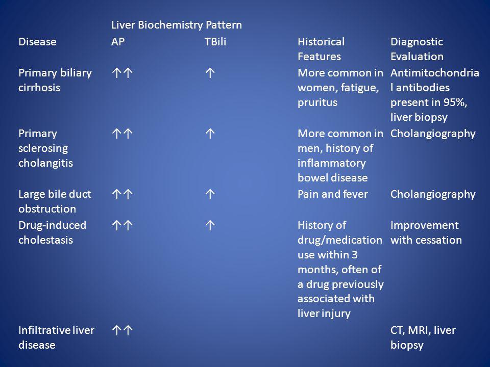 Liver Biochemistry Pattern