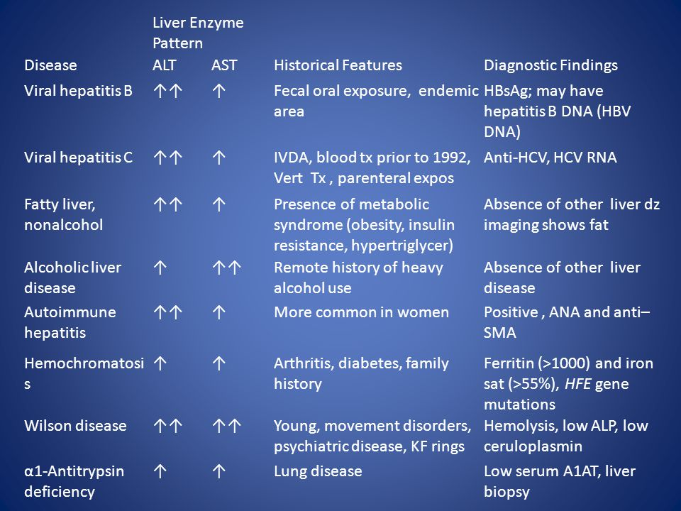 Liver Enzyme Pattern Disease. ALT. AST. Historical Features. Diagnostic Findings. Viral hepatitis B.