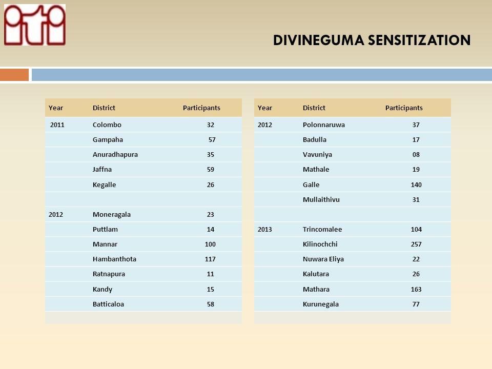 DIVINEGUMA SENSITIZATION