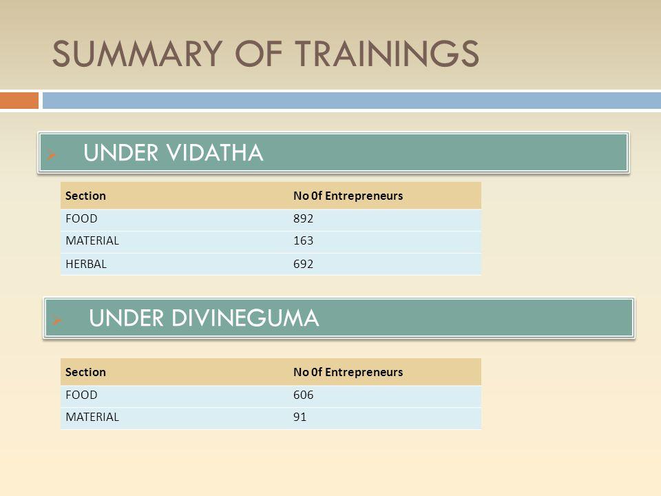 SUMMARY OF TRAININGS UNDER VIDATHA UNDER DIVINEGUMA Section