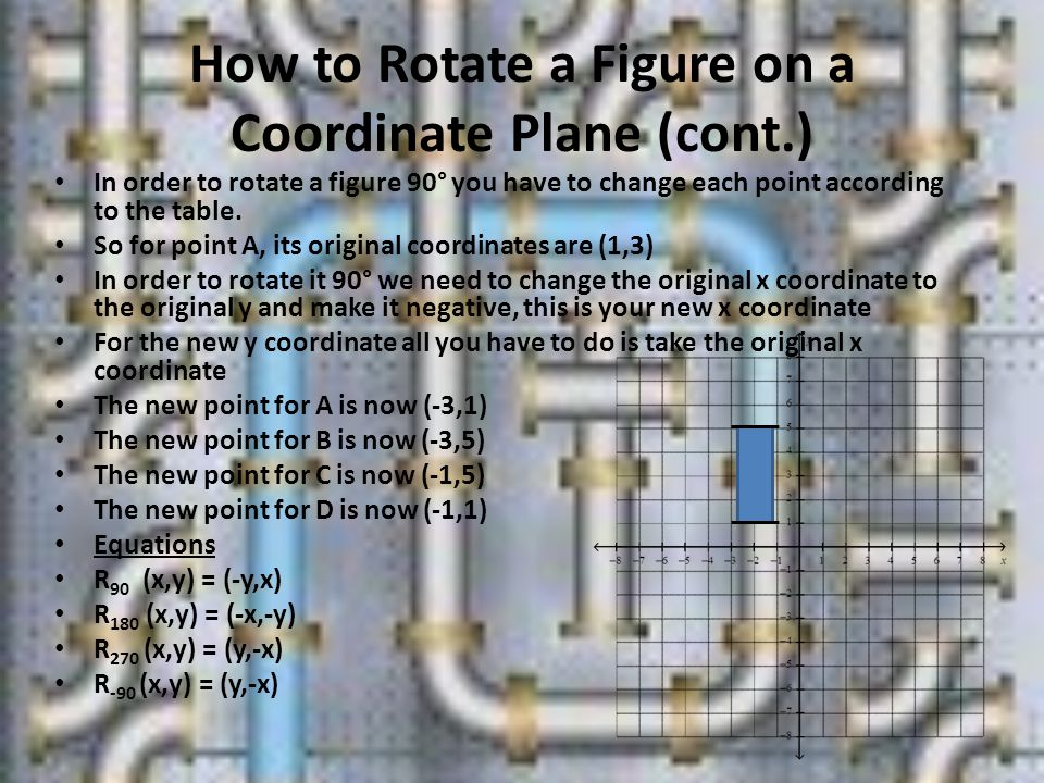 How to Rotate a Figure on a Coordinate Plane (cont.)
