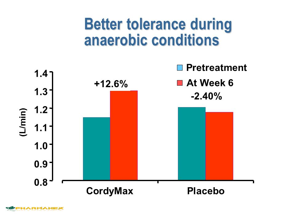 Better tolerance during anaerobic conditions