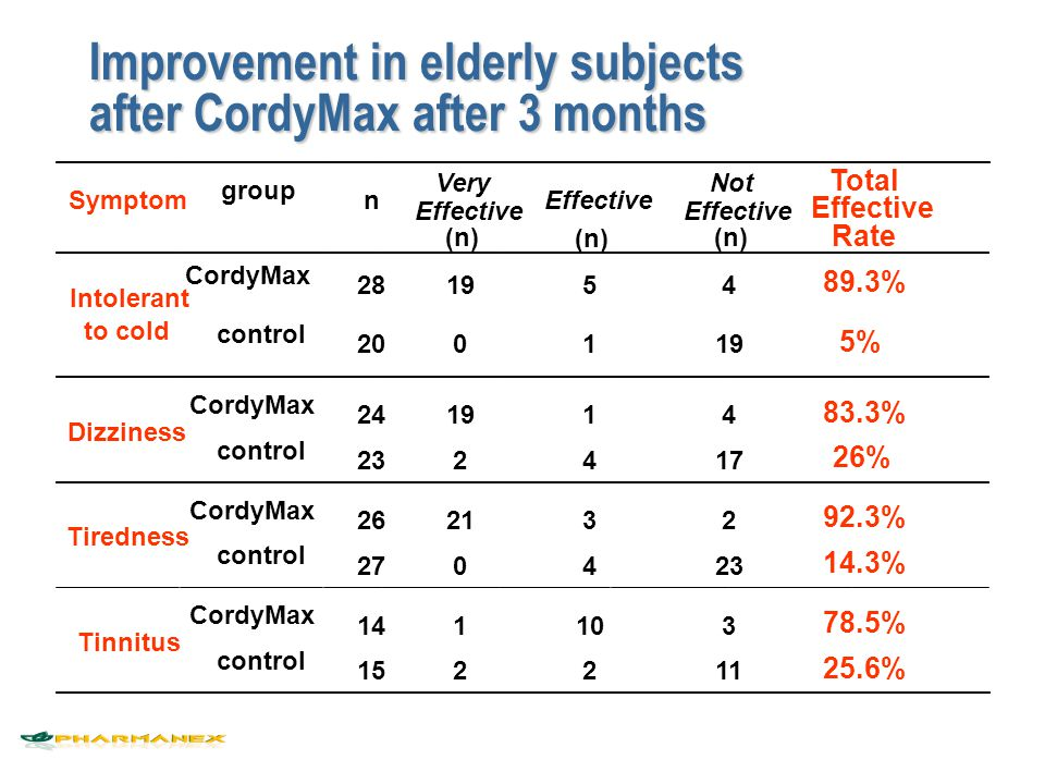 Improvement in elderly subjects after CordyMax after 3 months