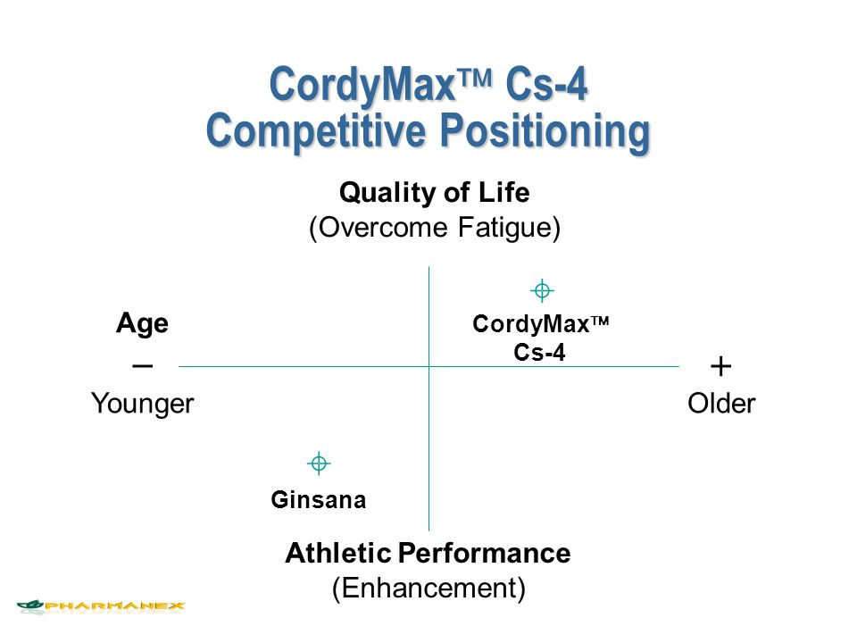 CordyMax Cs-4 Competitive Positioning