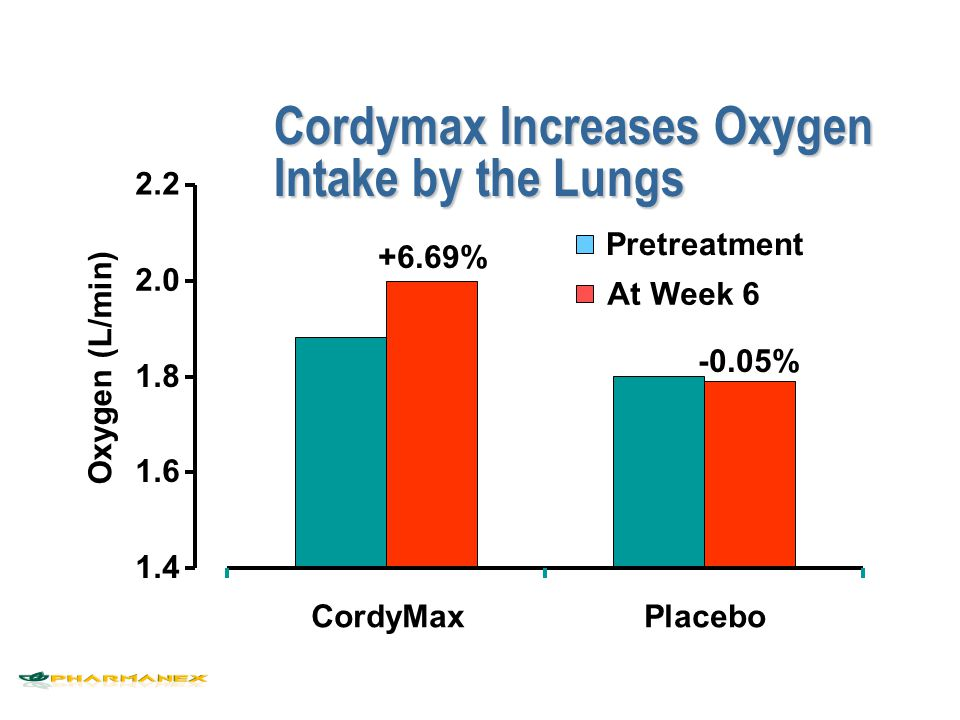 Cordymax Increases Oxygen Intake by the Lungs