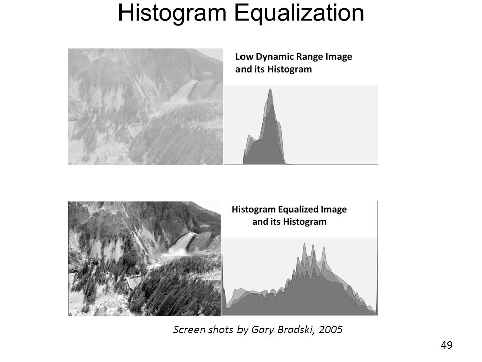 Histogram Equalization