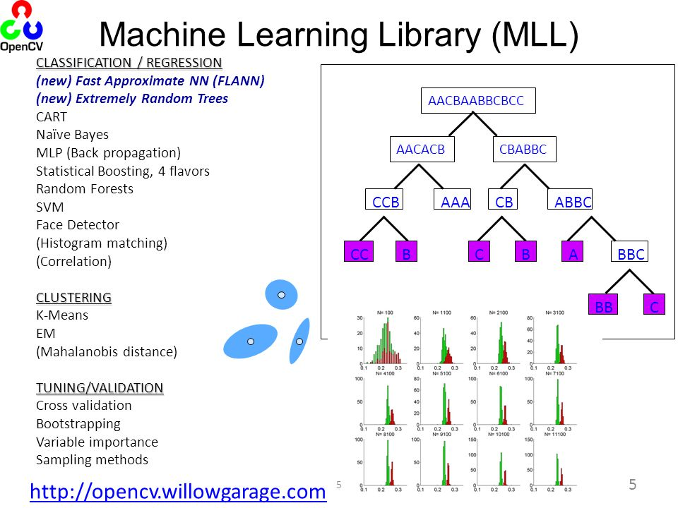 Machine Learning Library (MLL)‏