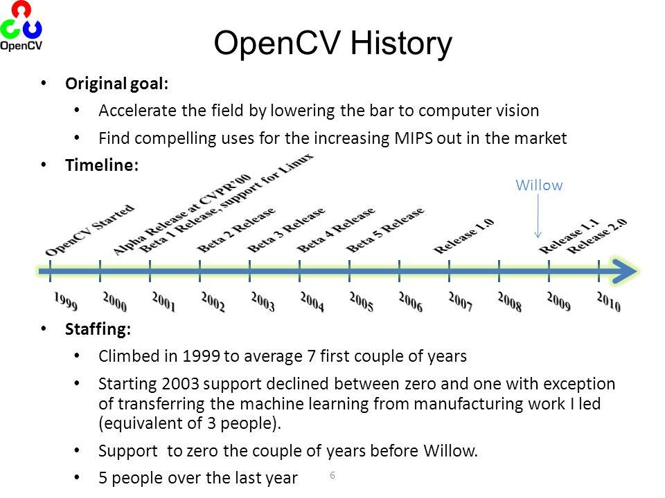 OpenCV History Original goal: