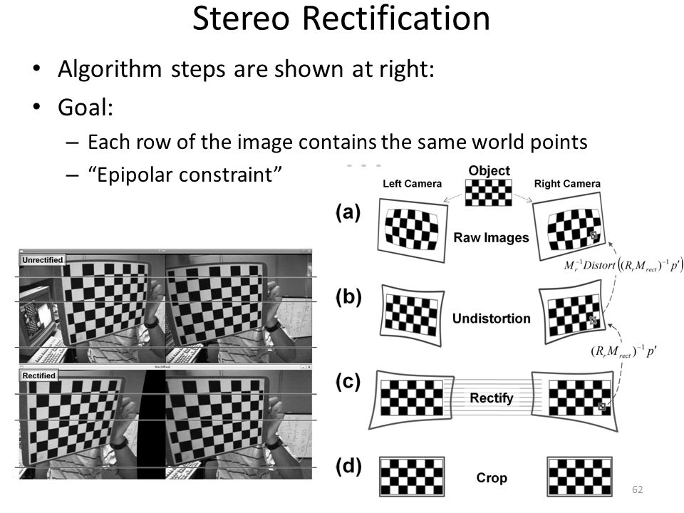 Stereo Rectification Algorithm steps are shown at right: Goal: