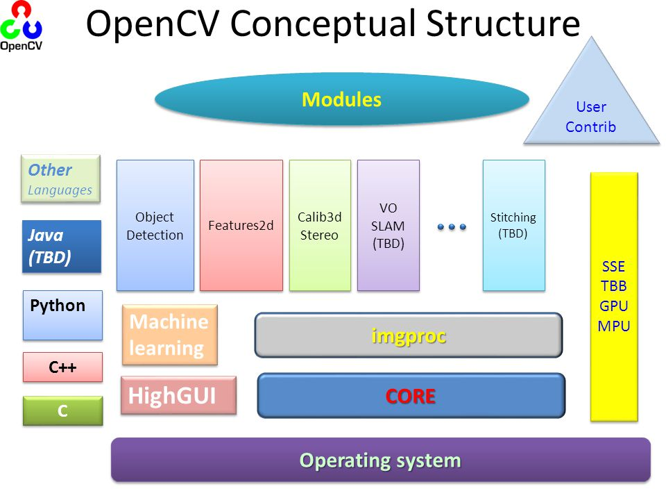 OpenCV Conceptual Structure