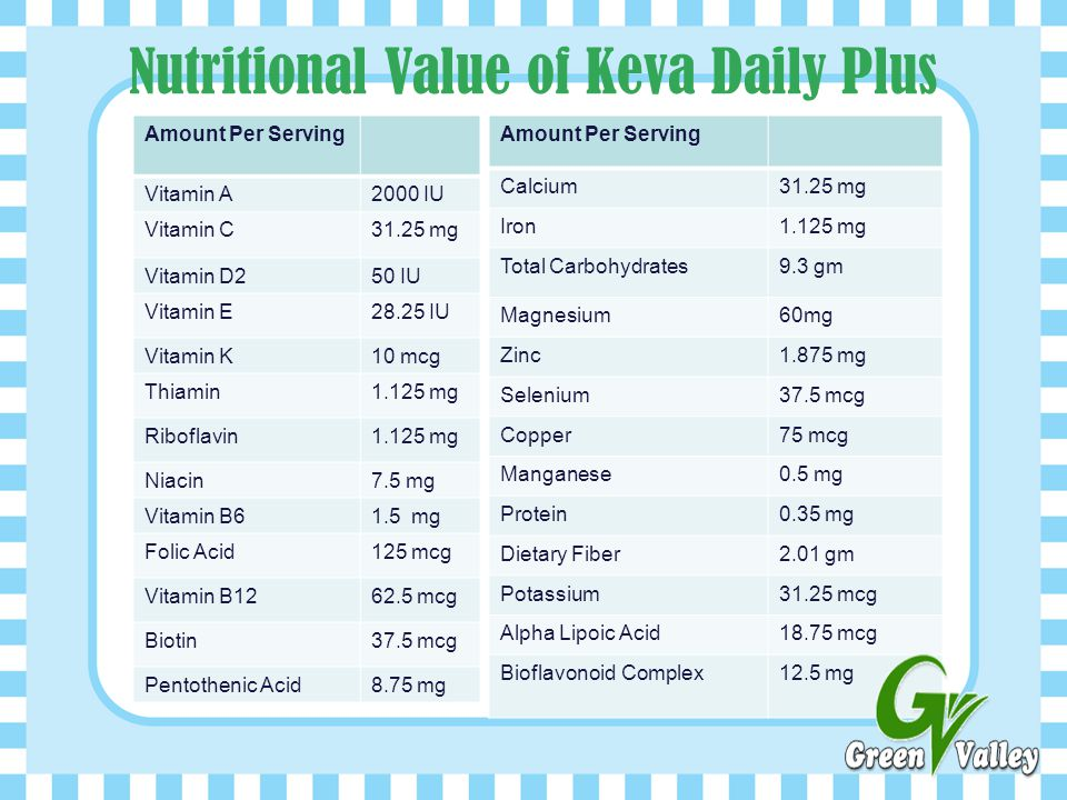 Nutritional Value of Keva Daily Plus
