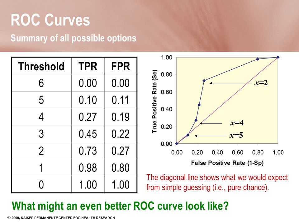 ROC Curves Summary of all possible options