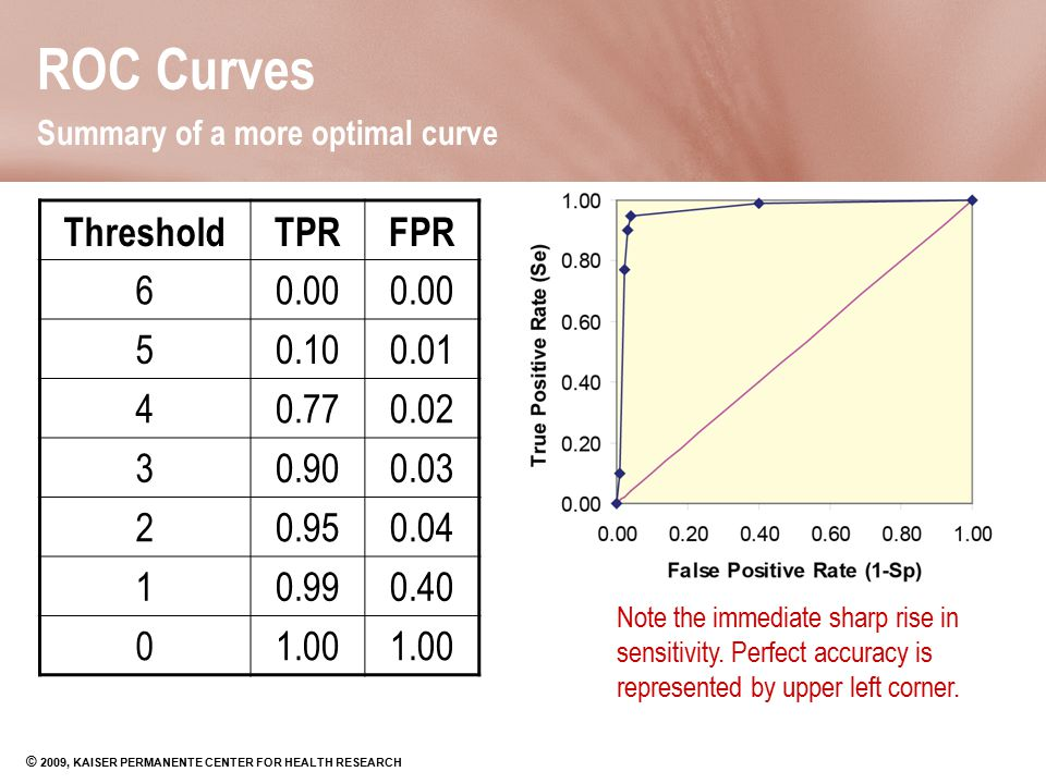 ROC Curves Summary of a more optimal curve