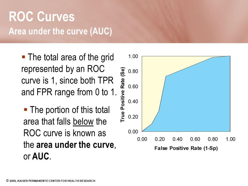 ROC Curves Area under the curve (AUC)