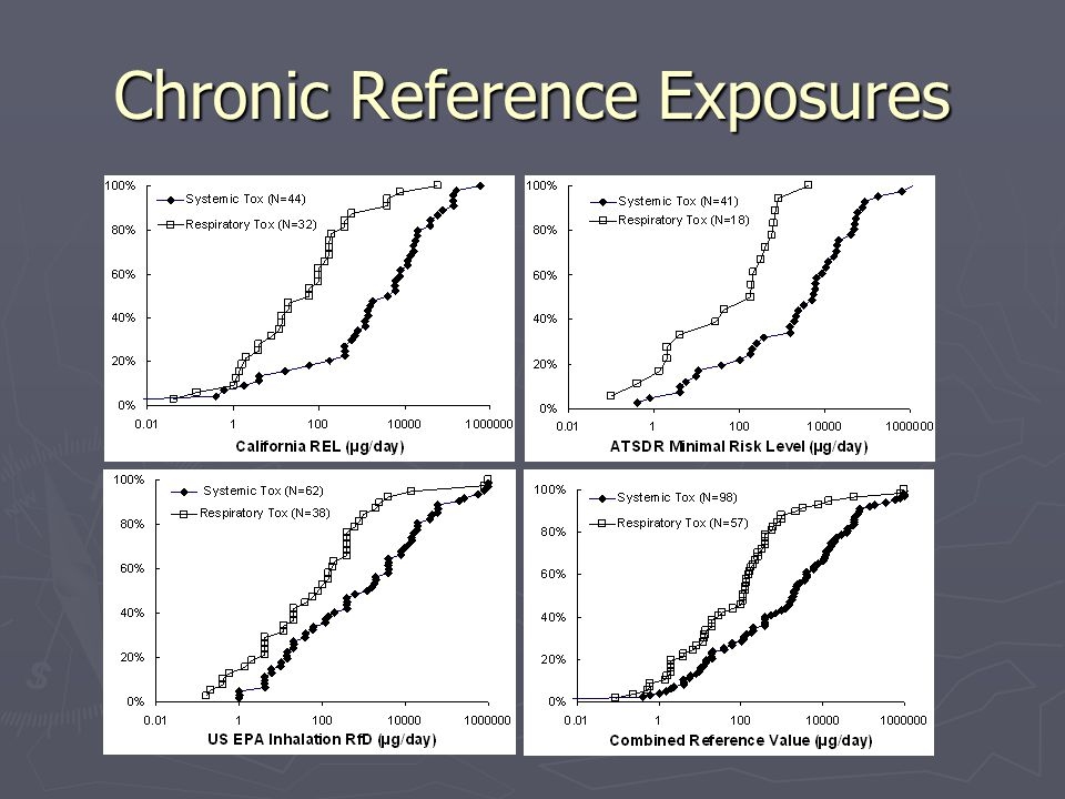 Chronic Reference Exposures