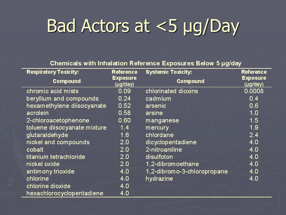 Bad Actors at <5 µg/Day