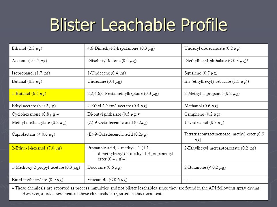 Blister Leachable Profile