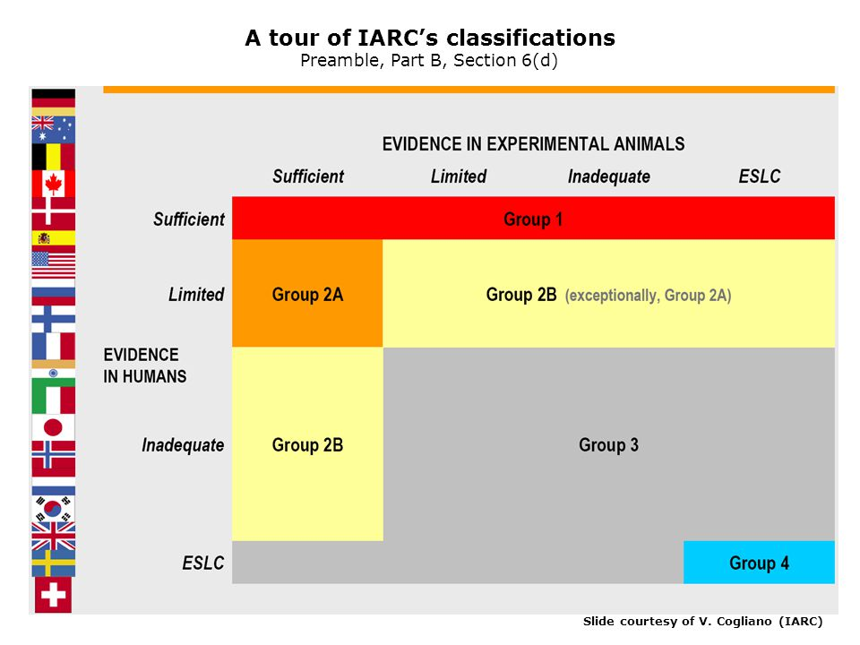A tour of IARC's classifications Preamble, Part B, Section 6(d)