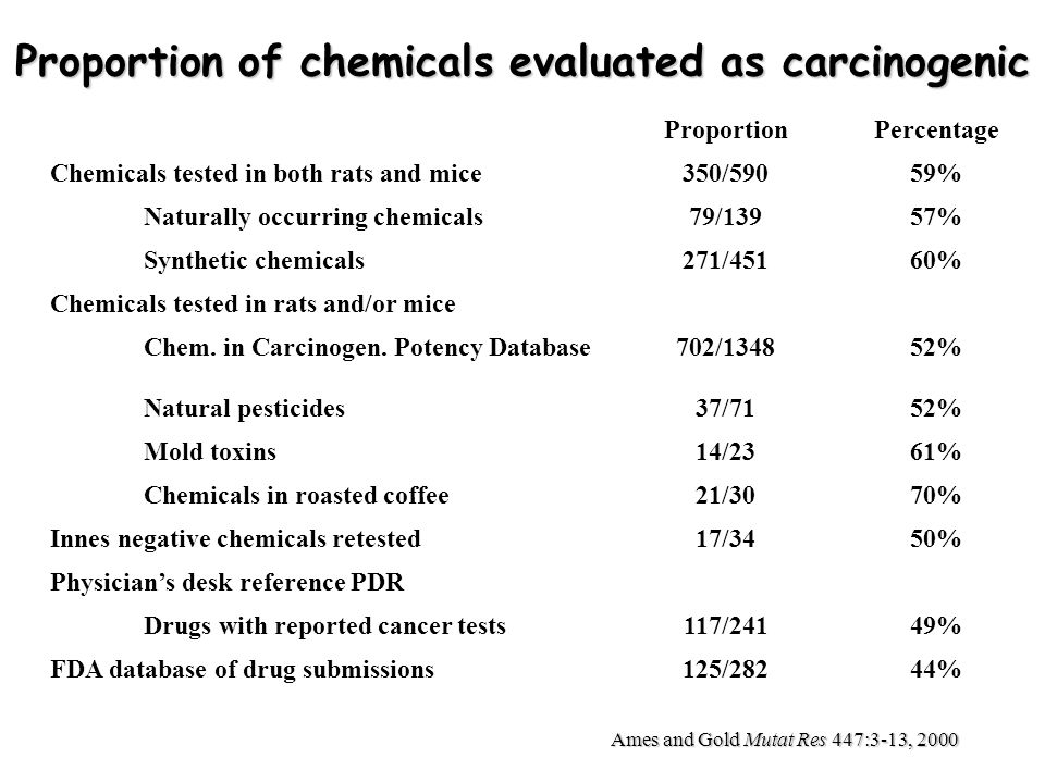 Proportion of chemicals evaluated as carcinogenic
