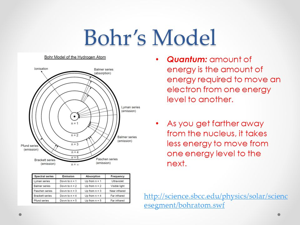 Bohr's Model Quantum: amount of energy is the amount of energy required to move an electron from one energy level to another.