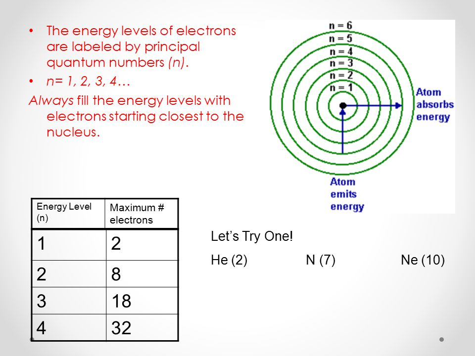 The energy levels of electrons are labeled by principal quantum numbers (n).