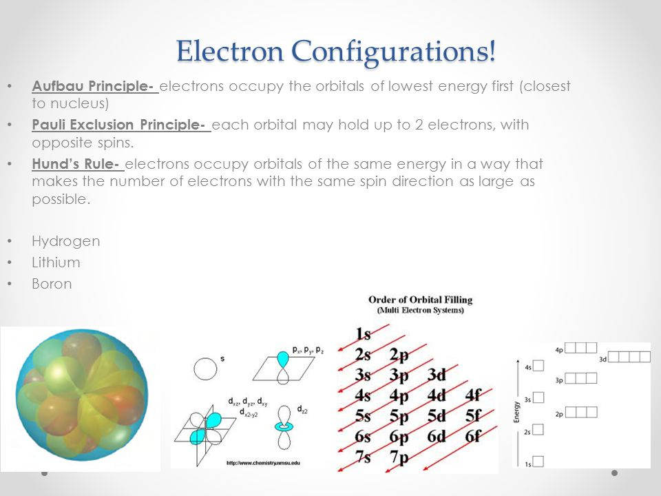 Electron Configurations!