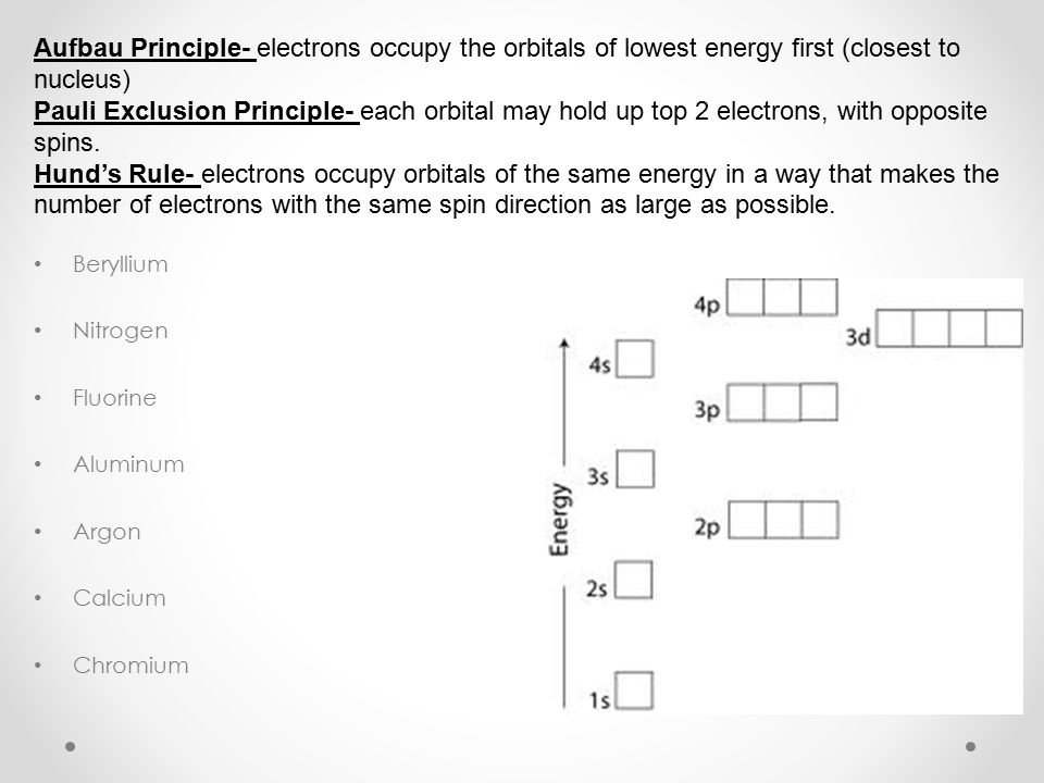 Aufbau Principle- electrons occupy the orbitals of lowest energy first (closest to nucleus)