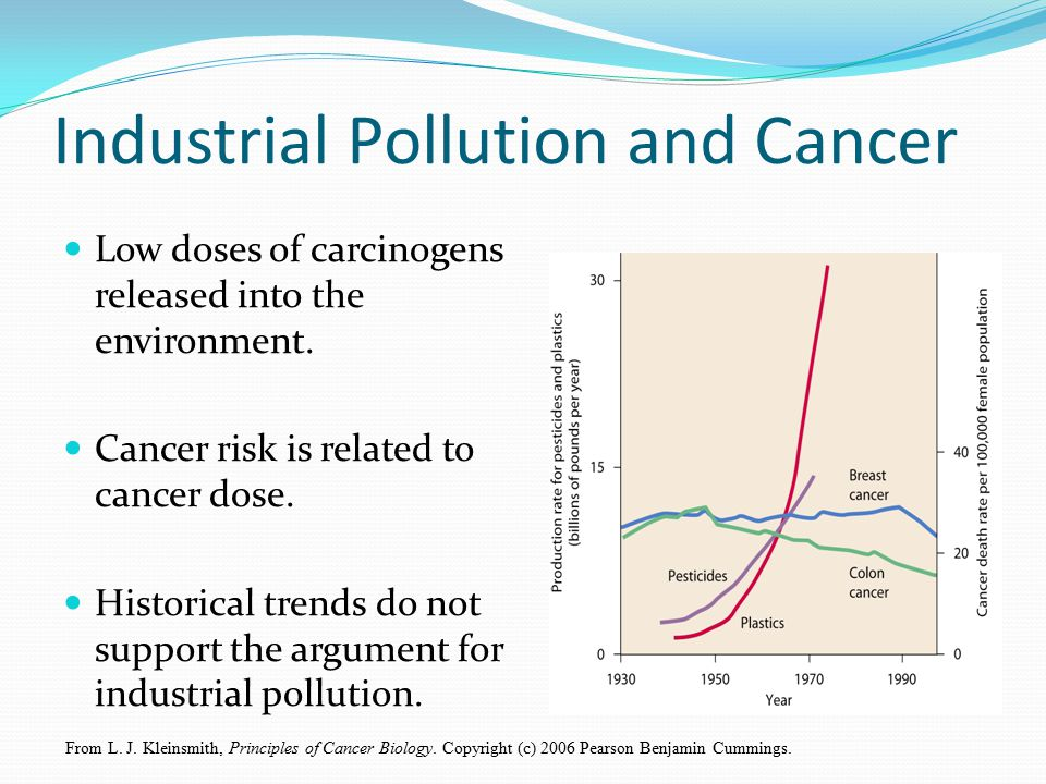 Industrial Pollution and Cancer
