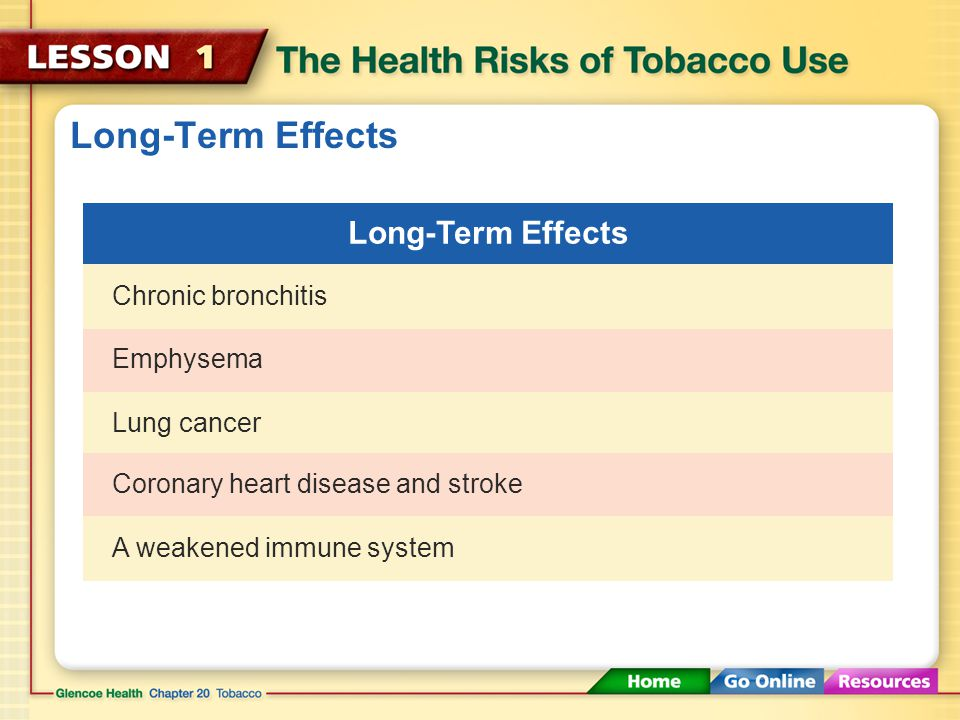 Long-Term Effects Long-Term Effects Chronic bronchitis Emphysema