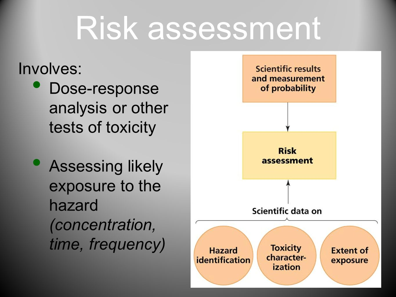 Risk assessment Involves: