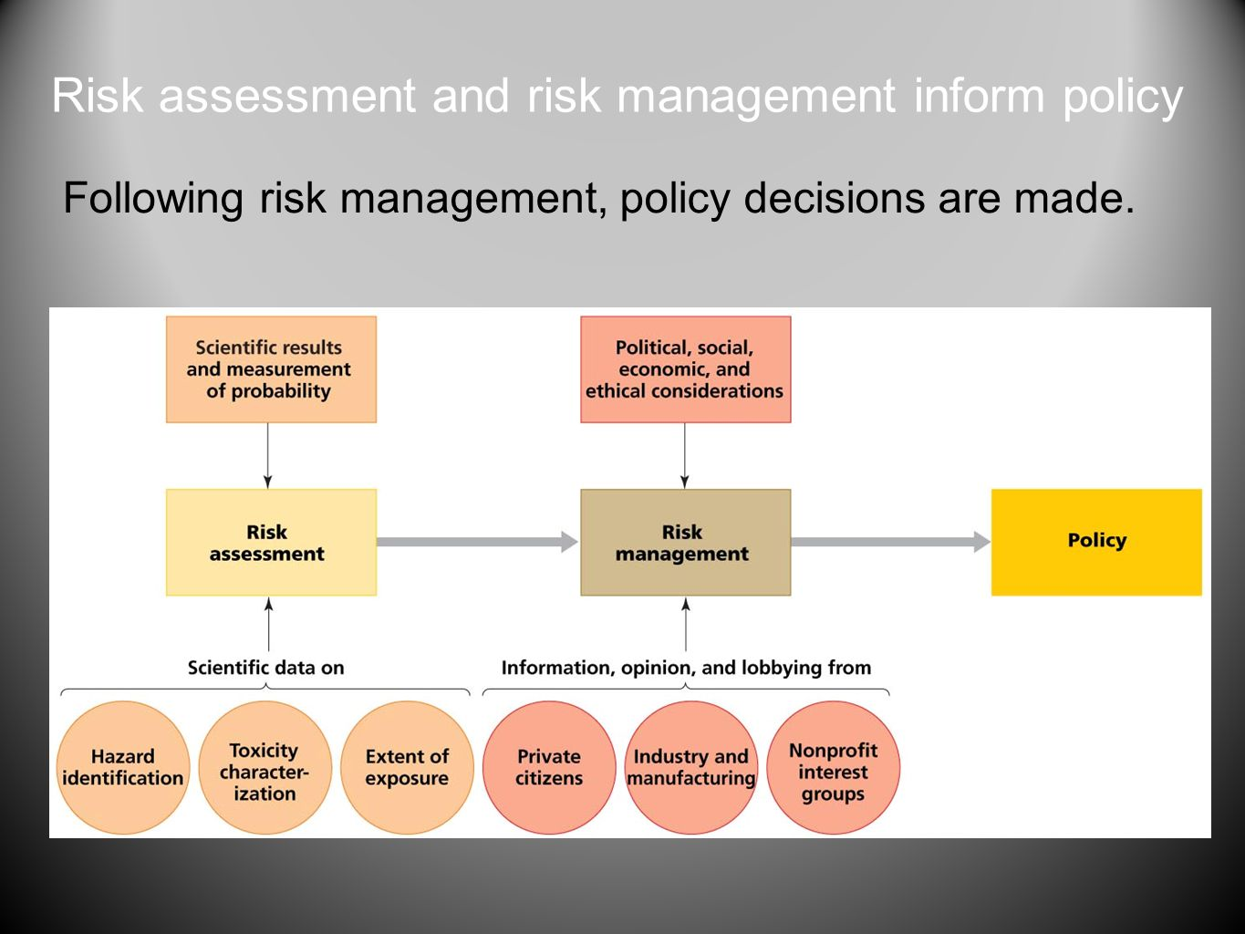 Risk assessment and risk management inform policy