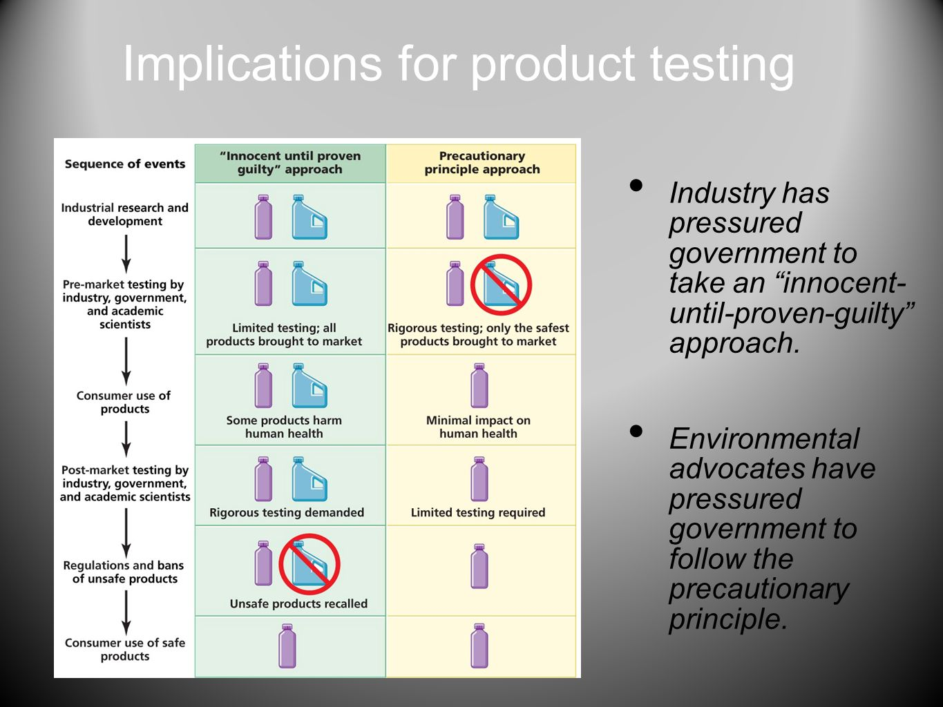 Implications for product testing