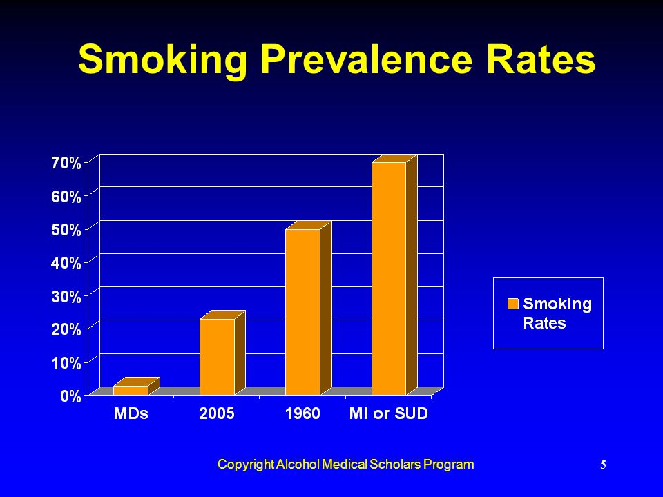 Smoking Prevalence Rates