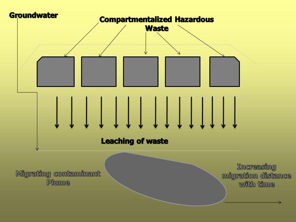 Compartmentalized Hazardous Waste