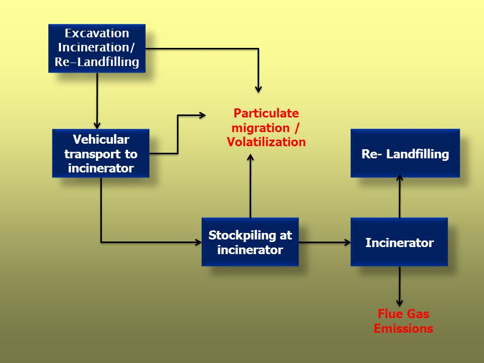 Excavation Incineration/ Re-Landfilling