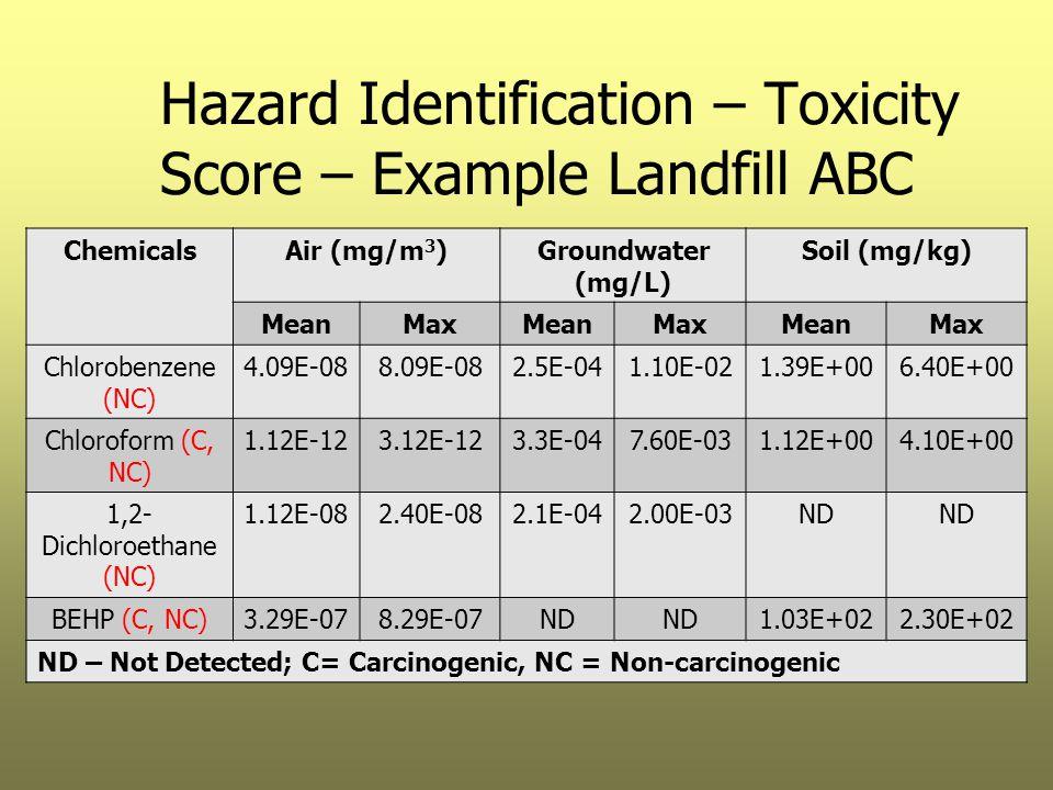Hazard Identification – Toxicity Score – Example Landfill ABC