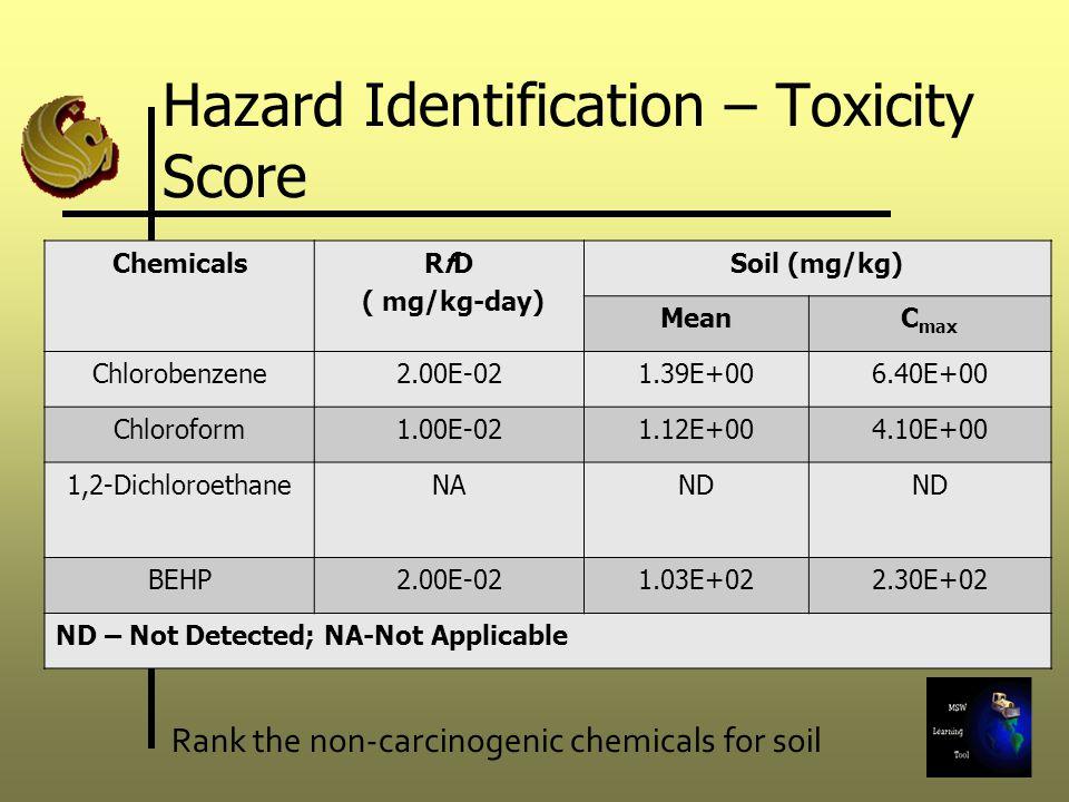 Hazard Identification – Toxicity Score