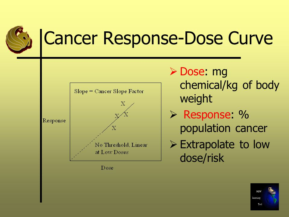 Cancer Response-Dose Curve