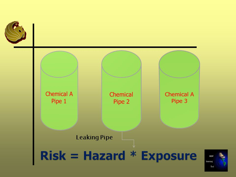 Risk = Hazard * Exposure