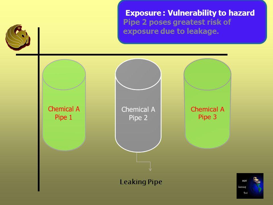 Exposure : Vulnerability to hazard
