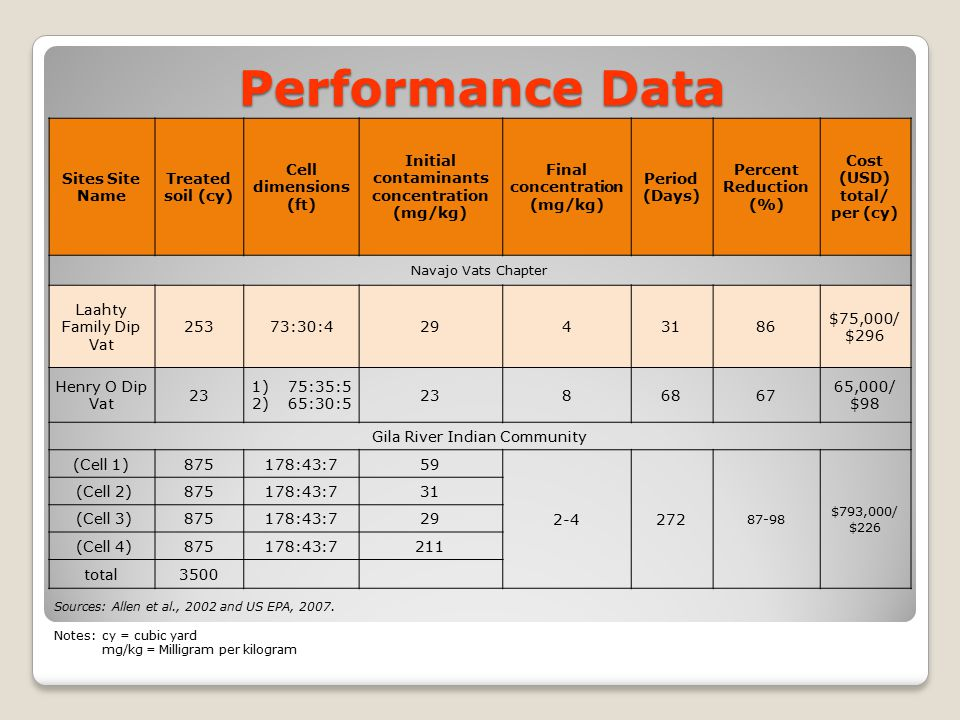 Performance Data Sites Site Name Treated soil (cy)