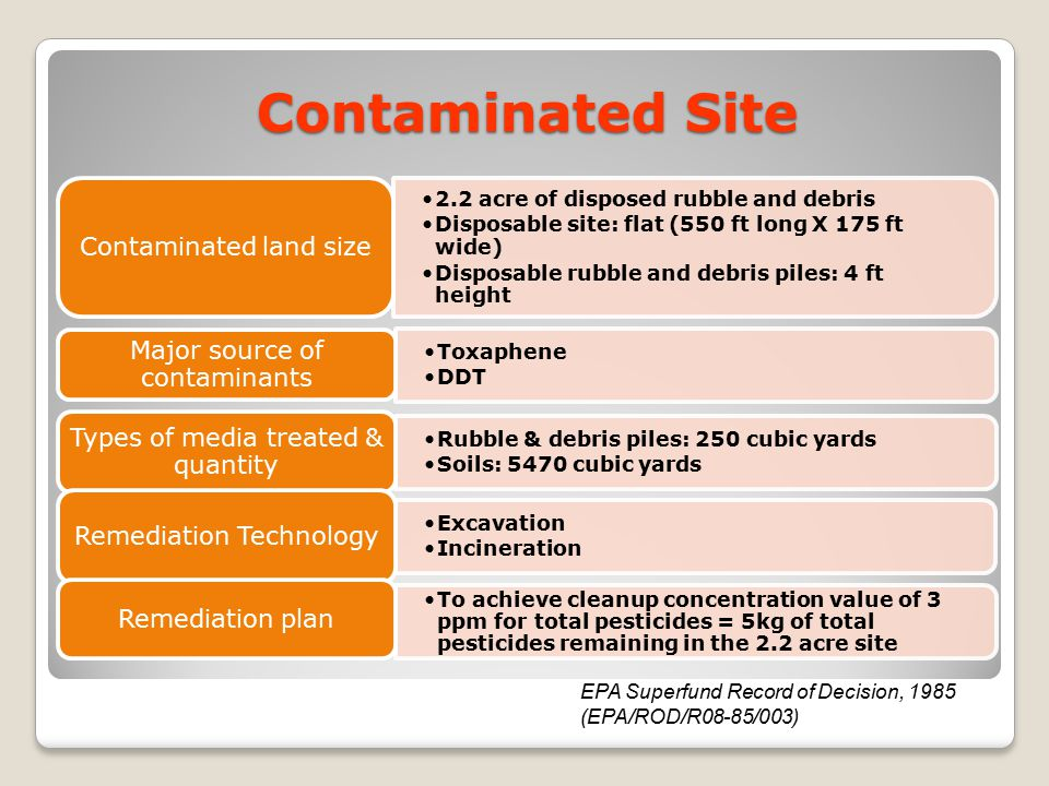 Contaminated Site 2.2 acre of disposed rubble and debris
