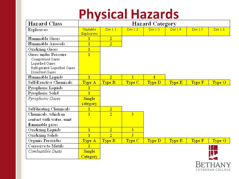 Physical Hazards This table shows the hazard classes and categories OSHA adopted in its final rule.