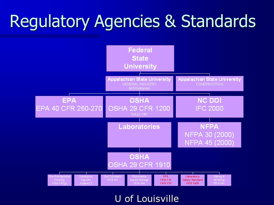 Regulatory Agencies & Standards