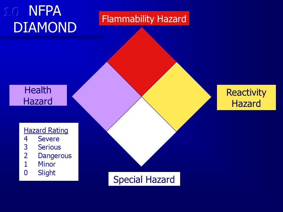 NFPA DIAMOND 10 Flammability Hazard Health Hazard Reactivity Hazard